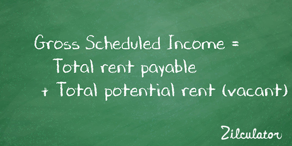 Gross Scheduled Income: Real Estate Analysis